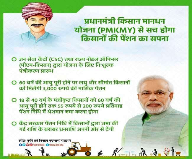 PM Kisan Scheme How To Apply For Pradhan Mantri kisan Maandhan yojana For Pension